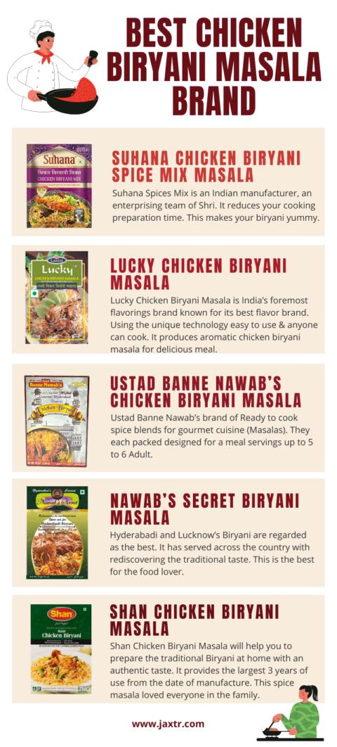 best chicken biryani masala infographic